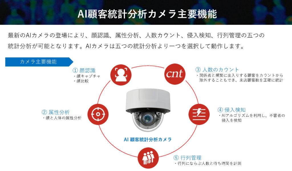 AI顧客統計分析カメラ主要機能